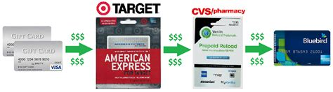 Can You Cash Visa Gift Cards - can you withdraw money from a visa gift card infocard co