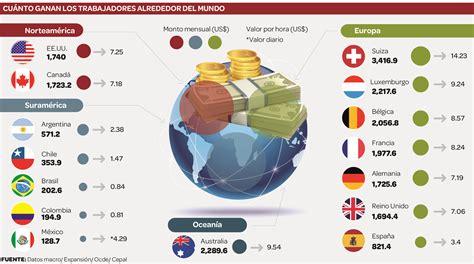 salario basico para cocineras 2016 salarios minimos latinoamerica 2016