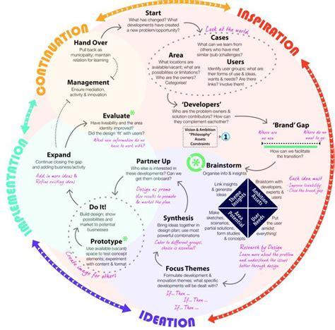 layout strategy en español las 25 mejores ideas sobre diagrama de flujo del proceso