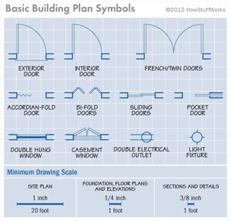how to read house blueprints interpreting house plans how to read house plans howstuffworks