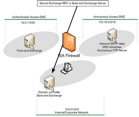 clients that support the exchange creating security perimeters with a multihomed