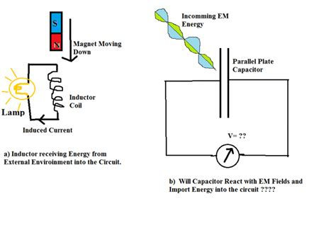capacitor physics form 5 can capacitors receive em energy physics forums the fusion of science and community