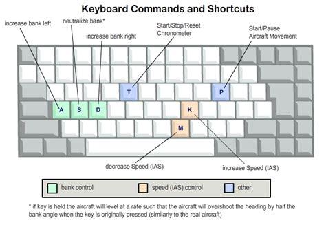 Keyboard Votre Basic vol aux instruments simulateur de vol ifr freeware ir