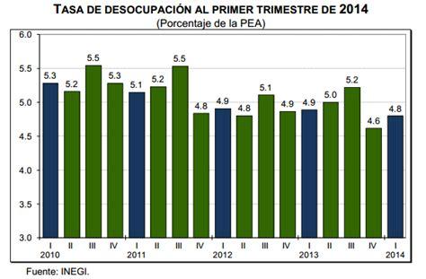 estadisticas desempleo en mexico desempleo 2016 en argentina newhairstylesformen2014 com