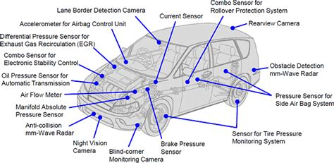 Auto Sensor by Ceramic Packages For Automotive Sensors Ceramic Packages