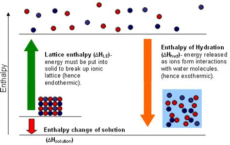 hydration enthalpy trend lattice formation exothermic the student room