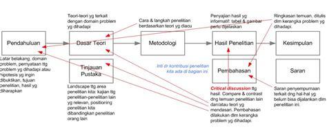 tesis dan disertasi adalah strukturisasi skripsi tesis atau disertasi dalam satu