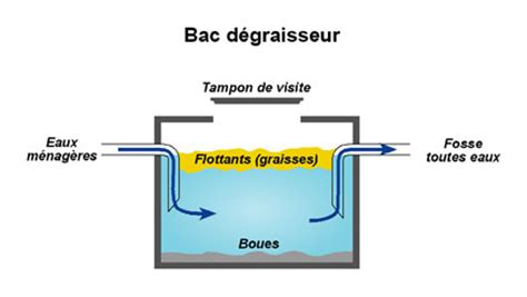 Bac A Graisse Fosse Septique 2939 by Rde24 Assainissement Non Collectif