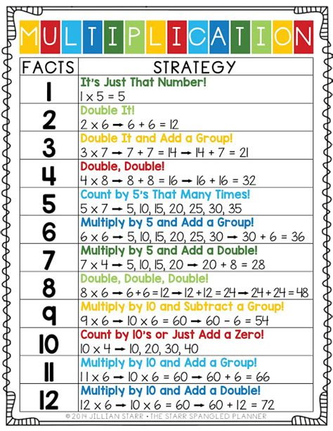 7 Interesting Negotiating Tricks And Strategies by The Spangled Planner 10 Multiplication Center Ideas