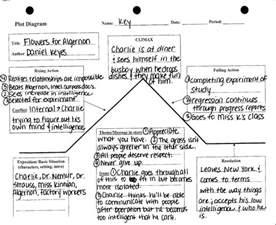 Flowers For Algernon Theme - flowers for algernon plot diagram mrs deal s web page