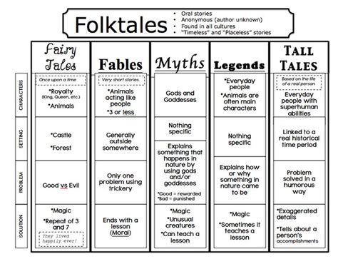 different types of themes in stories fairy tales folk tales myths legends tall tales