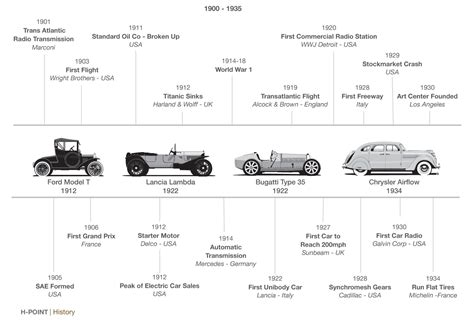 history of the automobile timeline timetoast timelines autos post