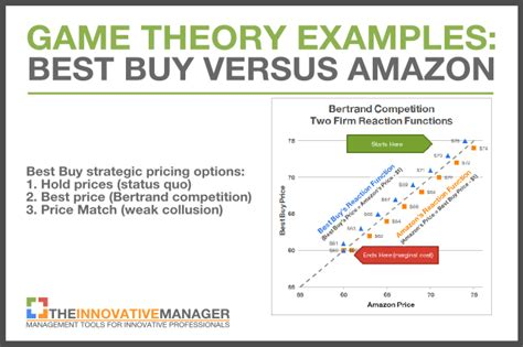 exle of theory theory exles part 2 why price matching is for businesses and a mixed bag for