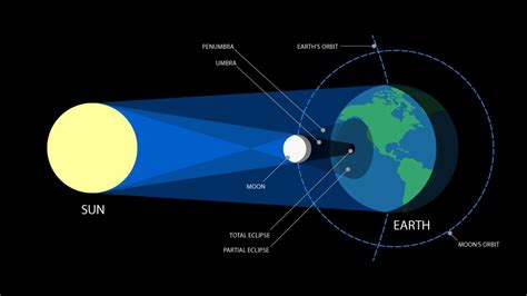 when is the next solar eclipse mark your calendars north american solar eclipse 2017 b