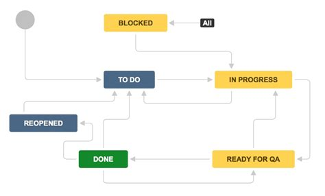 jira agile workflow easy agile scrum workflow for jira atlassian marketplace