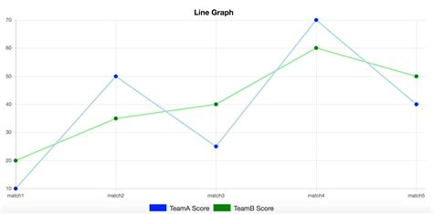 make a line graph picture of a line graph bar charts and histograms