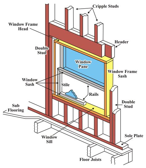 window framing diagram aluminum frame windows parts louisiana bucket brigade
