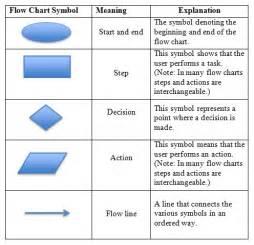Shape flow chart symbols meaning via