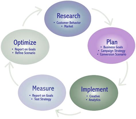 5 Step Marketing Plan A Sales And Marketing Strategy For 6 effective marketing process tactics