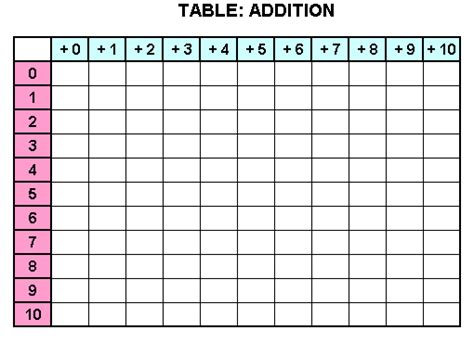 addition chart printable blank images