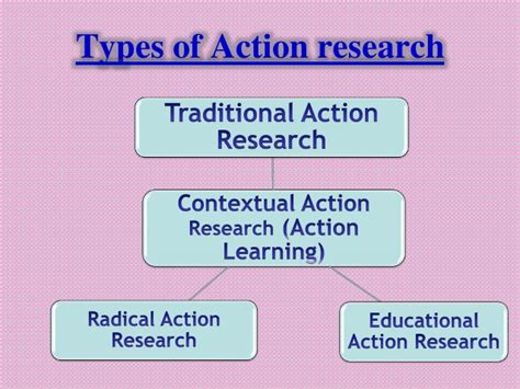 themes in education action research action research