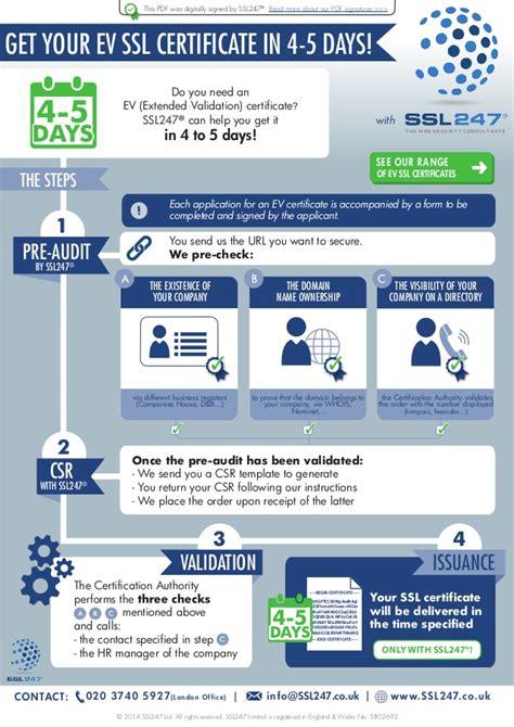ev ssl certificate infographic