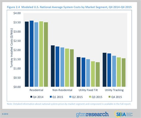 average cost of solar system in california california solar subsidies solar installers solar costs
