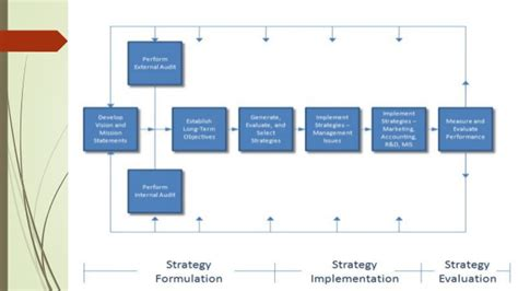 Management Strategic 6 strategic management process