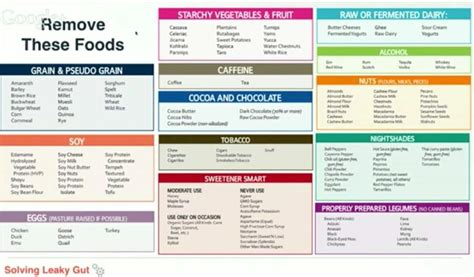 How For Detox Symptoms When Strictly Scd Diet by Fix Leaky Gut Foods To Avoid Health D As