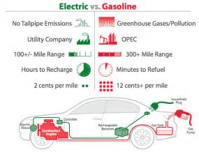 Electric Car Gasoline Car Comparison Working Of Electric Cars Electronic Circuits And Diagram