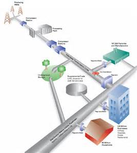 Fuel Distribution System Distribution System Citizens Energy