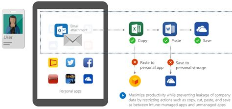 intune vs mobileiron managing office mobile apps without mdm a cloud above