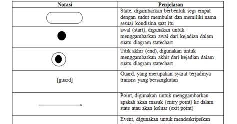 state pattern adalah state chart diagram