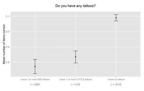 tattoo questions okcupid cognitive ability and tattoos and piercings clear