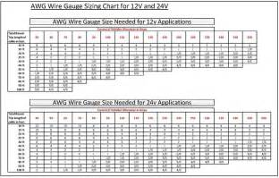 12 volt wire gauge amp chart pictures to pin on pinterest