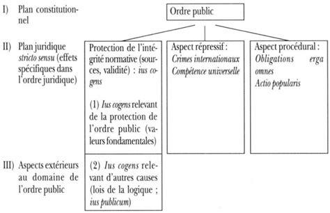 convention collective batiment et traveaux publique au cameroun convention collective d ordre public ccmr