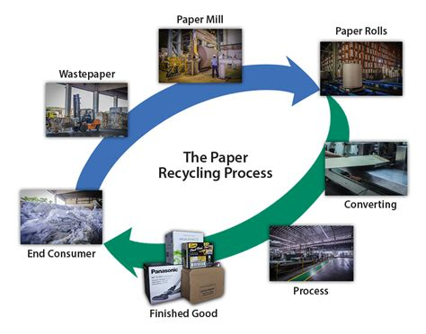 How To Make Waste Paper Products - recycling