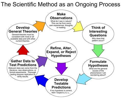 design experiment scientific method definition describe the meaning of analysis synthesis and scientific