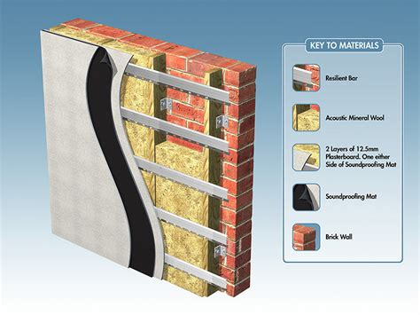 sound insulating wall covering resilient bars