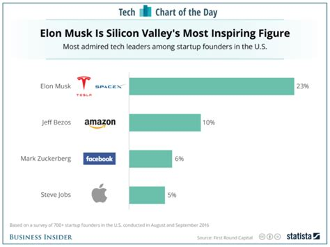 amazon com elon musk top 10 business lessons through an elon musk voted top tech titan 10 lessons from the tesla