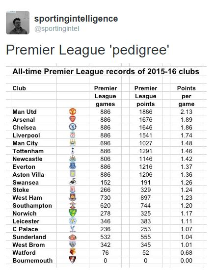 epl table of all time all time premier league records of all 20 clubs nufc the mag