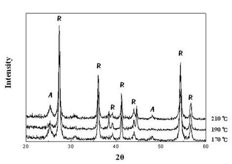 xrd pattern of rutile synthesis and characterization of ru doped tio2
