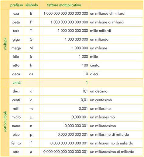 tavola delle equivalenze sistemi di misura ed equivalenze pdf