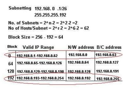 tutorial subnetting ip address step by step tutorial by expert to understand ip adressing