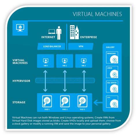 Vm Template by Windows Azure Iaas Upload A Custom Built Vm Template