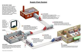 all categories logistic services supply chain solutions
