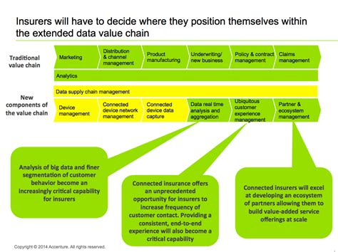insurance value chain diagram data data everywhere but how to use it accenture