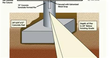 pier and beam diagram basement pinterest beams pier and beam foundation dimensions google search