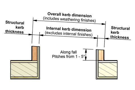 correct roof pitch for installing rooflights in flat roofs