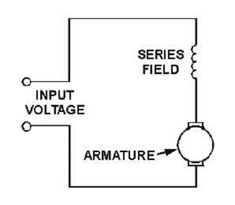 figure 2 3 series wound dc motor